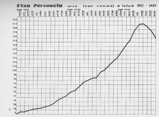 """""""Wykres stanu personalnego"""", w: Powszechna Wystawa Krajowa..., t. 1, s. 211."""